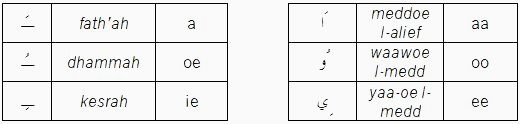 Transcriptie tabel 2
