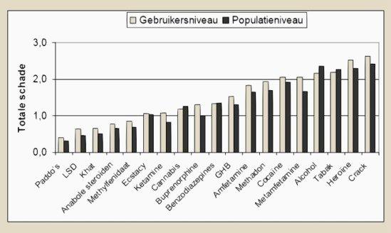 Figuur 'Totale schade' voor de sociale schade op gebruikersniveau en populatieniveau