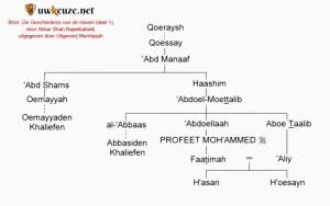 De stamboom van Qoeraysh.