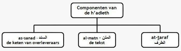 Hadieth.1